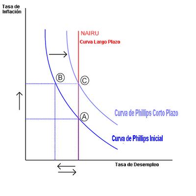 curva de phillips Es curioso pero uno de los más conocidos elementos de la toería económica la conocida curva de phillips, sigue generando controversias la curiosidad me llevó a investigar cómo está la dichosa curva en los países de américa latina que aplican metas de.