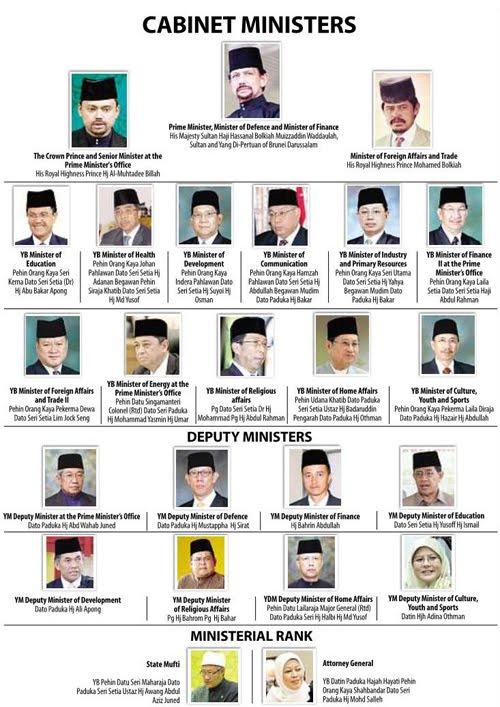 Untuk Ristaan Bersama Brunei S New Cabinet Ministers 2010