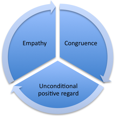 essays empathy communication The word empathy is a noun and means: having the ability to conceive of oneself in another's topographic point and understand the other's feelings desires thoughts and actions.