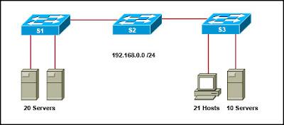CCNA 1 Module 5 V4.0