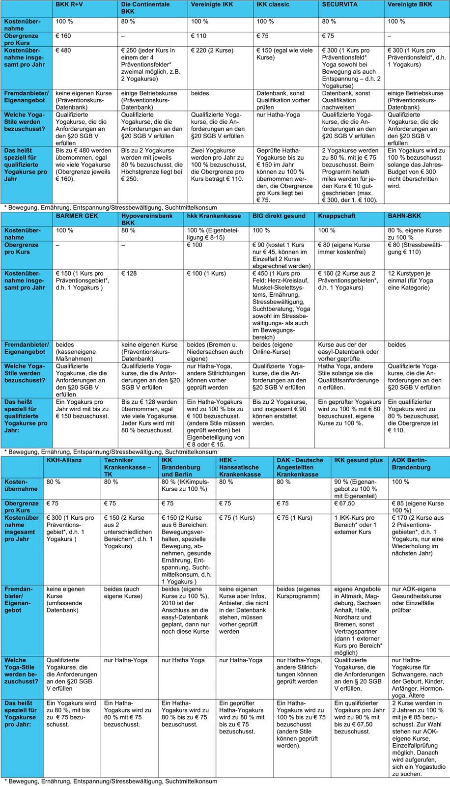 Yoga Krankenkassen Praeventionskurse Vergleich