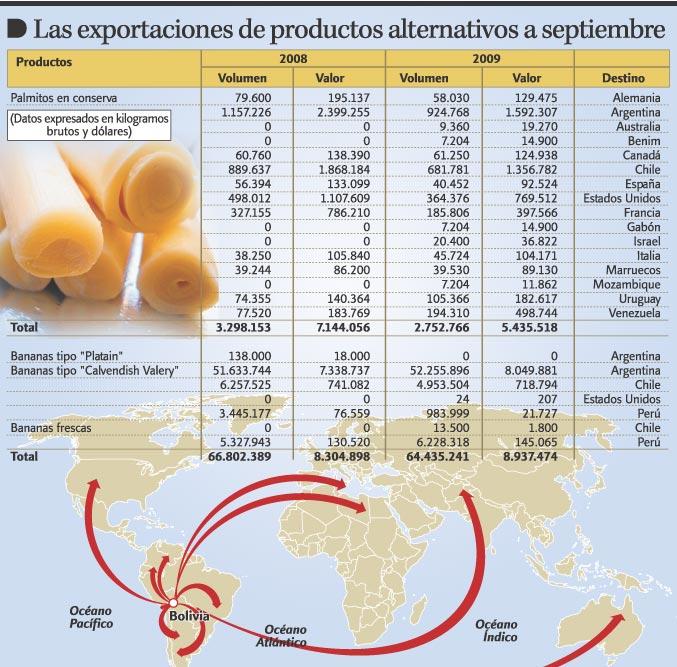 comercializacion agricola: