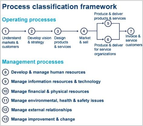 Supply Chain/Value Chain Models - Business Process Model Wars Update
