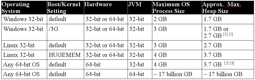 Max Heap Sizes Table