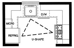 SOUTHERN COTTAGES HOUSE PLANS: Designing Your Kitchen