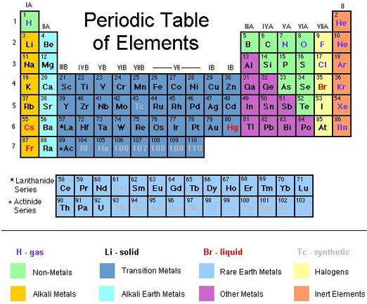 Things To Know For Chemistry Periodic Table Of Elements