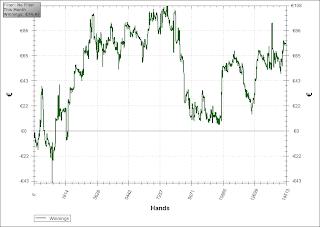 courbe de gain joueur cash game de poker texas holdem