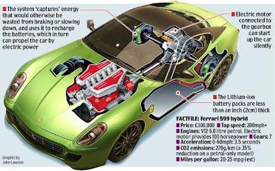 Ferrari 599 200mph electric hybrid wVIDEO Electric Vehicle News