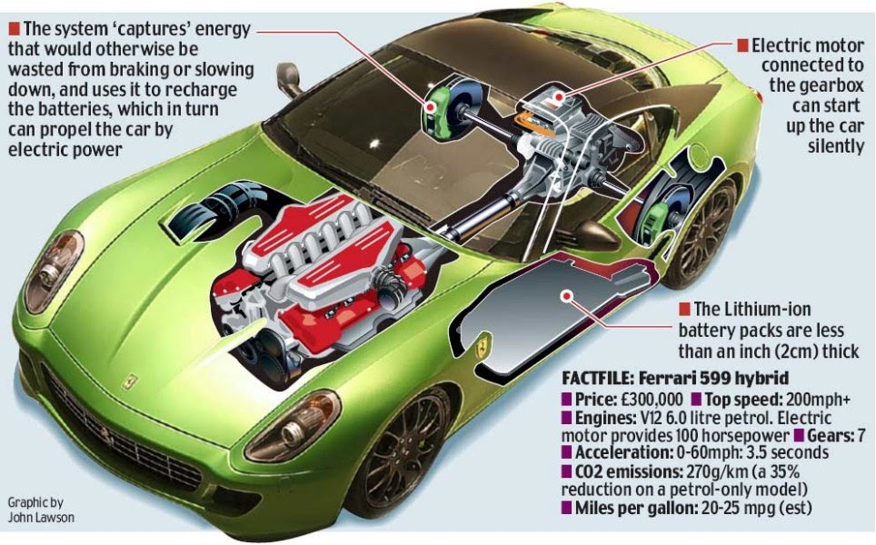 ferrari 599 200mph electric hybrid w video electric vehicle news. Black Bedroom Furniture Sets. Home Design Ideas
