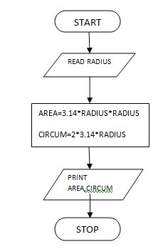 Everything at one click c programs with algorithm flowchart and c programs with algorithm flowchart and pseudo code for computer practice i 185151 for first semester anna university fandeluxe Gallery