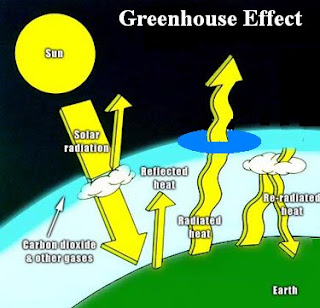 "greenhouse effect and the hole in The greenhouse effect is huge from the ""no atmosphere"" model of -18°c to an observed average surface temp of 15°c, it is a +33°c effect furthermore, if."
