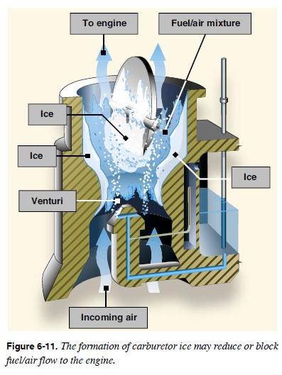 Formation Carburetor Ice on Carburetor Icing