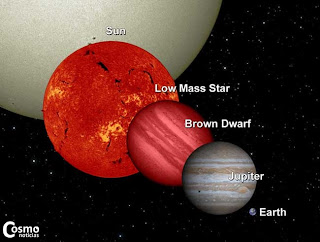 Una comparación entre el Sol, una estrella de baja masa, una enana marrón, Júpiter y la Tierra