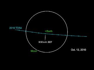 Ilustración de una porción de la órbita del asteroide 2010 TD54