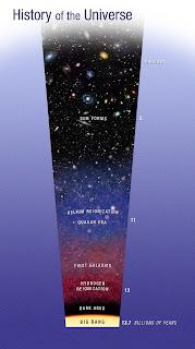 Diagrama que ilustra la evolución del Universo desde el Big Bang hasta la actualidad
