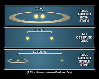 Diagrama que ilustra que sistemas planetarios como el nuestro es más probable que se formen alrededor de estrellas binarias que están muy cercanas o muy lejanas entre sí. Se cree que las estrellas que se encuentran a una distancia intermedia están demasiado lejos para poseer un gran disco y demasiado cerca para tener un disco alrededor de sólo una estrella