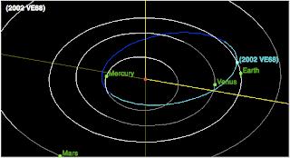Esquema que muestra las órbitas de 2002 VE68, Mercurio, Venus, la Tierra y Marte