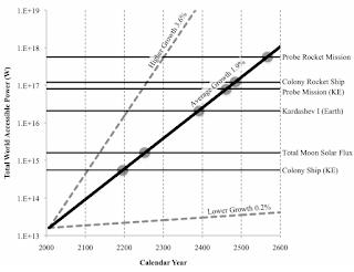 Gráfico que compara el ritmo al que la humanidad incrementa su energía disponible versus la energía requerida para viajes interestelares