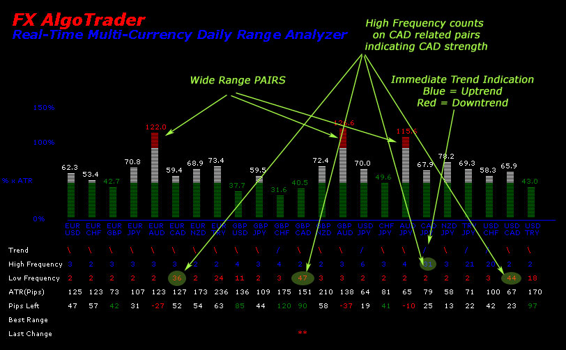 Average daily range major forex currency pairs
