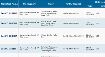 Asus Eee PC Comparison List