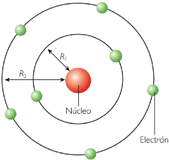 circulares permitidas alrededor del núcleo sin emitir radiación