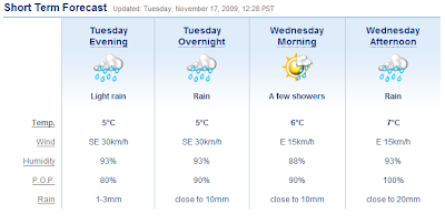 Weather forecast for Vancouver