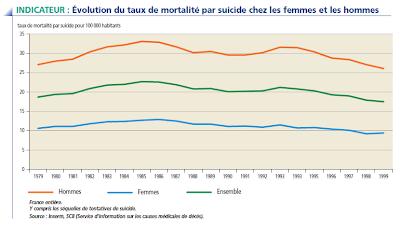 suicides france statistiques