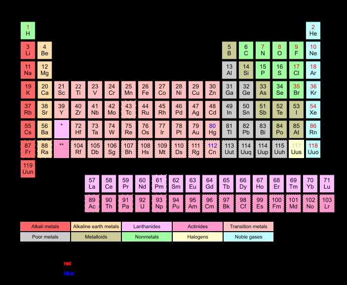 Quimica tabla periodica de los elementos tabla peridica de los elementos de wikipedia la enciclopedia libre urtaz Choice Image