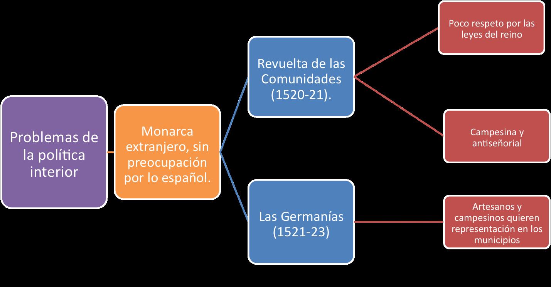Eso es historia refuerzo esquemas detallados for Politica exterior de espana