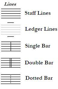 lines in staff notation of music