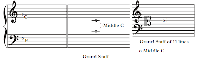 Middle C, G above middle C, F below middle C in Music Theory
