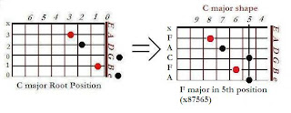 Shape of F major chord in C major shape (5th position) - CAGED system for guitar
