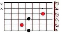 The D major shape in CAGED system of guitar