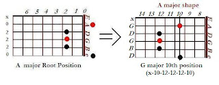 The shape of G major chord in the A major shape (10th position)- CAGED system for guitar