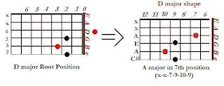 The shape of A major chord in the D major shape (7th position)- CAGED system for guitar