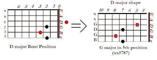 The shape of G major chord in the D major shape (5th position)- CAGED system for guitar