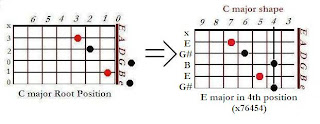 The shape of E major chord in the C major shape (4th position)- CAGED system for guitar