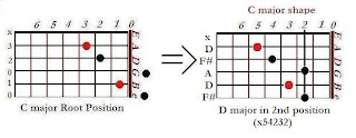 The shape of D major chord in the C major shape (2nd position)- CAGED system for guitar