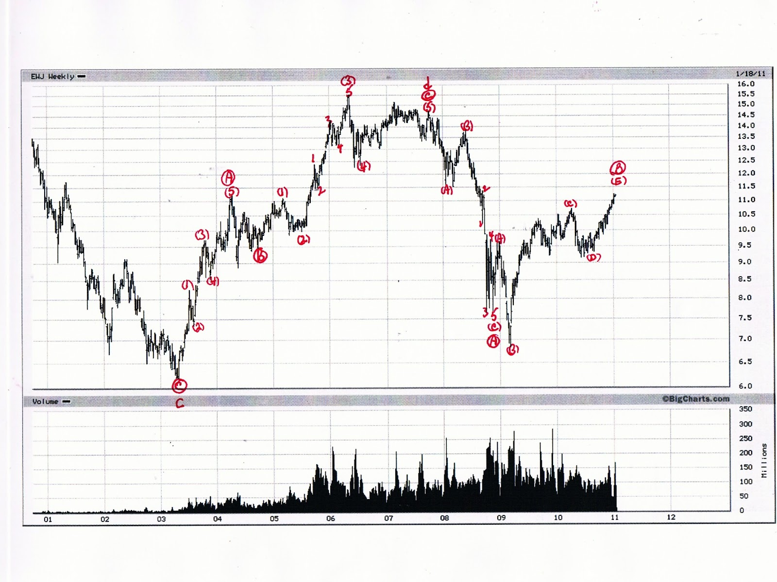 "Elliott Wave 5 0 ""Reboot"" Another look at Nikkei with EWJ"
