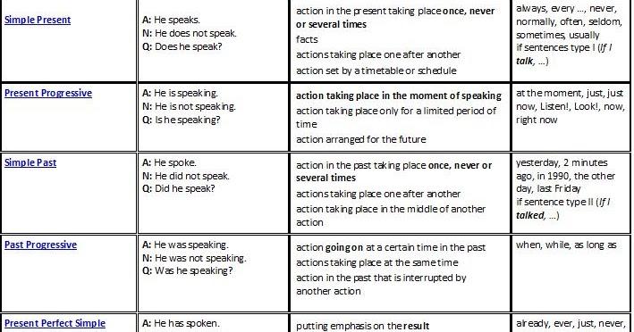 Sherryq8 verb tenses chart for 12 verb tenses table