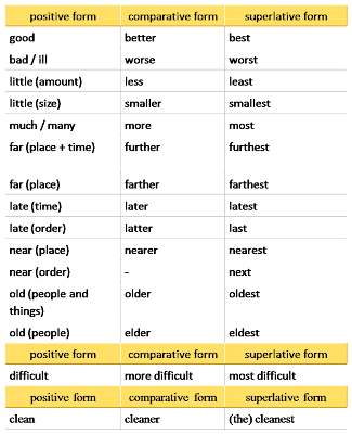 Comparative form and superlative form irregular comparisons