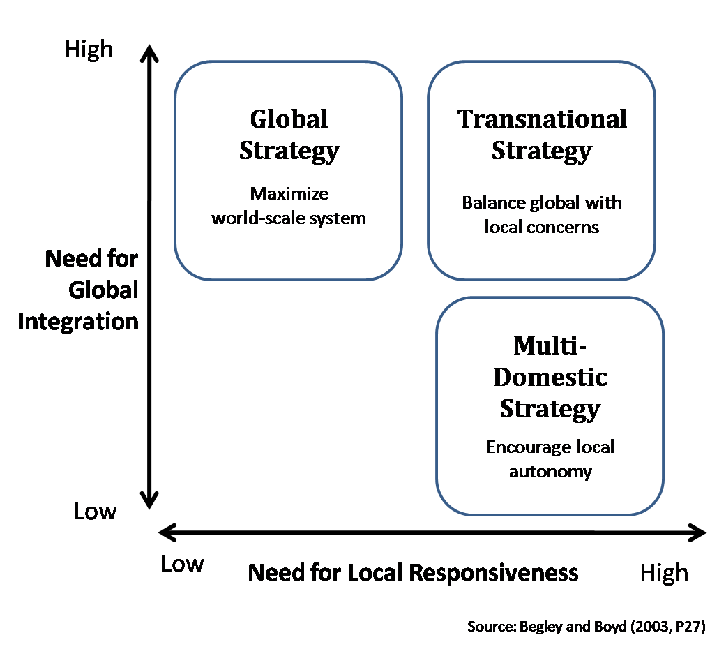 global integration national responsiveness Study flashcards on inter final at cramcom the need for national responsiveness is low and the need low and the need for global integration is.