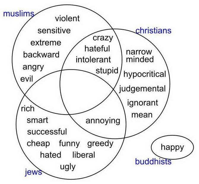 islam christianity judaism venn diagram