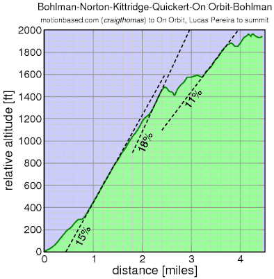Bohlman-Norton-Kittridge-Quickert-On Orbit-Bohlman