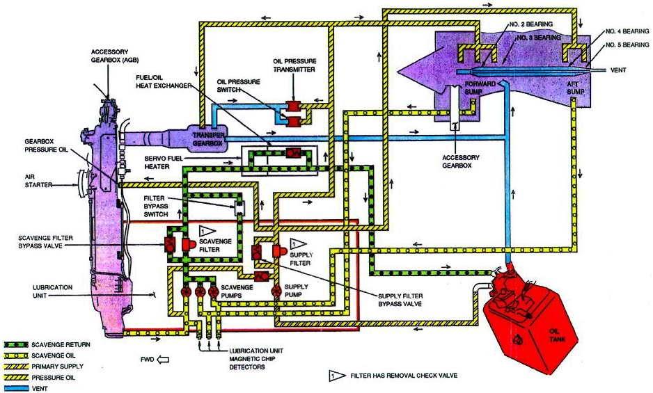 smart  engine oil system