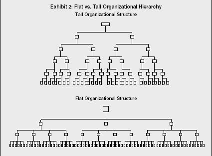 Tugas Oh Tugas Organisasi