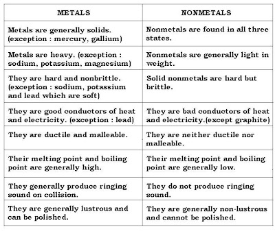 Distinguish between metals and