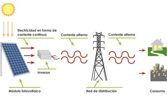 Ciclo de la Electricidad