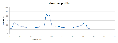 White Horse and Wayland's Smithy, elevation profile