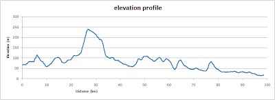 Oxford to London, elevation profile